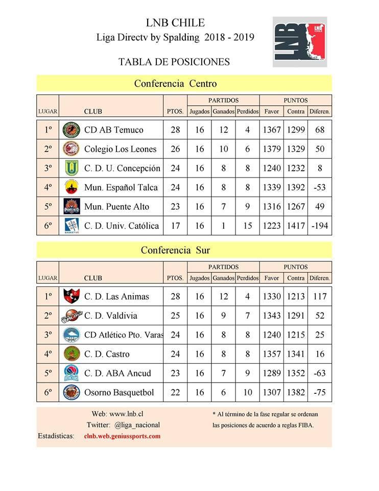 tabla de posiciones 11_12
